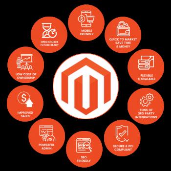 Muenswebit Magento E-commerce Lösungen