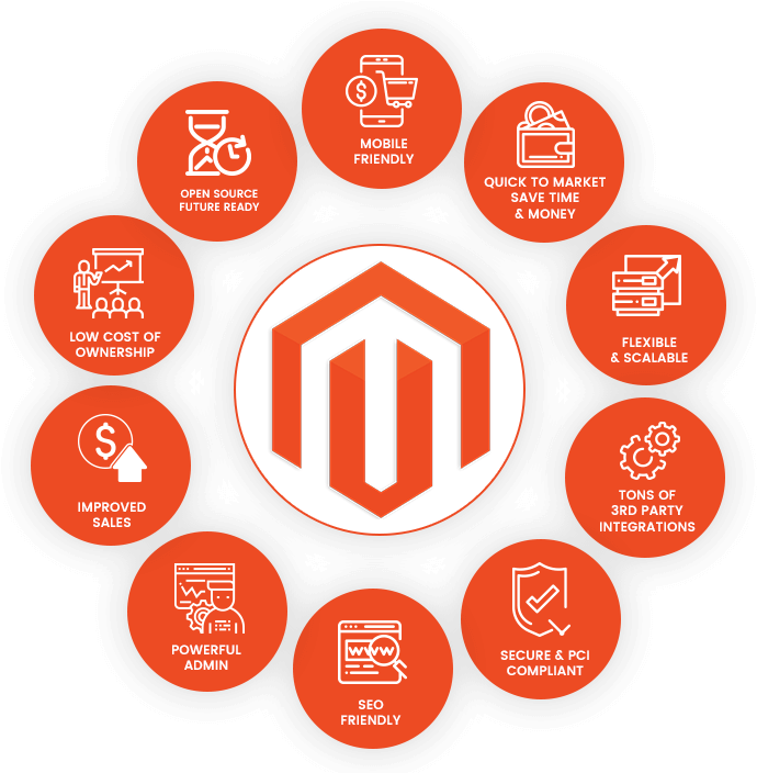 Muenswebit Magento E-commerce Lösungen