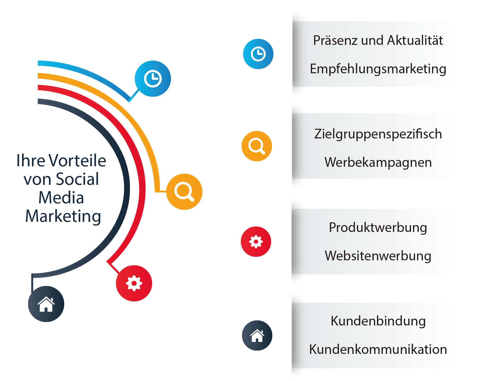 Muenswebit Social Media Marketing Vorteile Infografik
