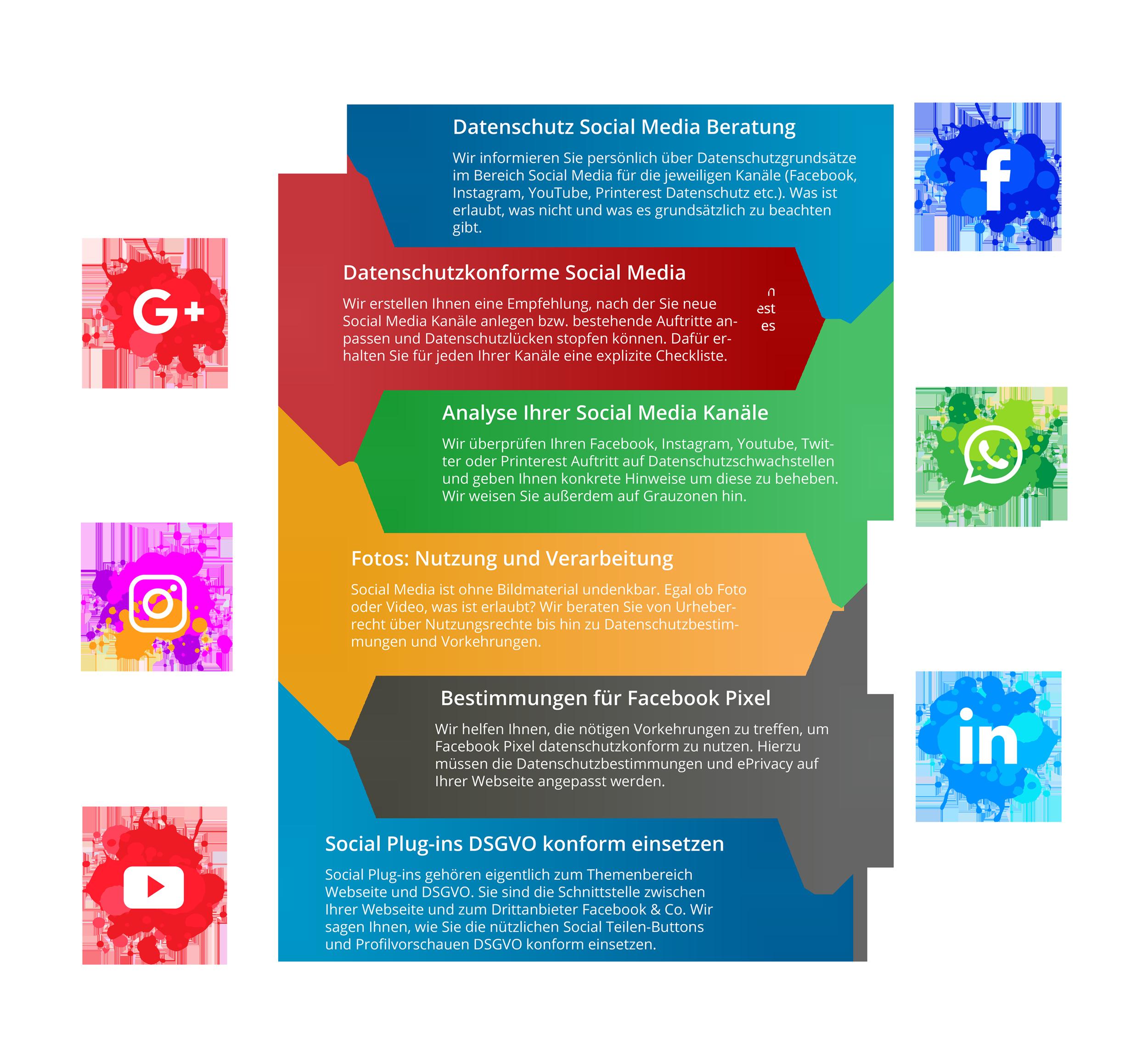 Muenswebit Social Media Marketing Infografik