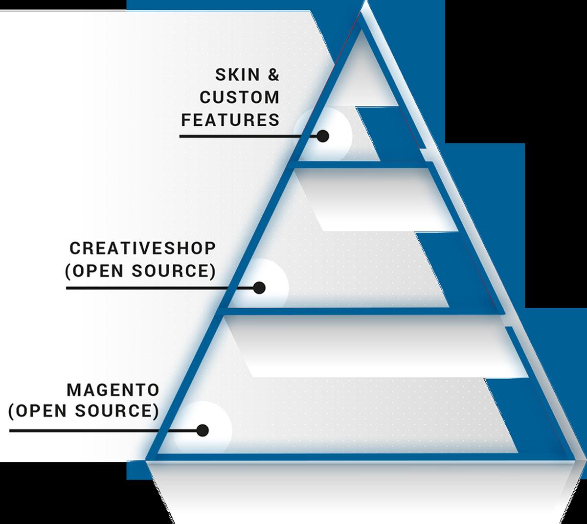 Muenswebit Webdesign Allgäu Pyramide