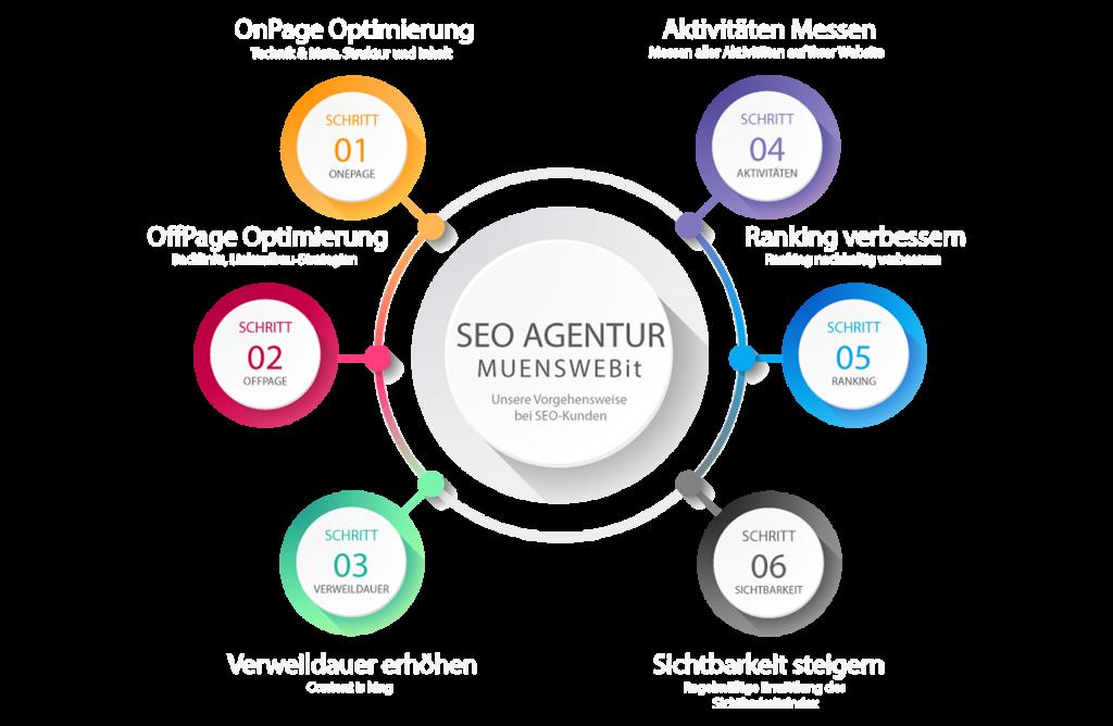 Muenswebit Webdesign Allgäu SEO Agentur Vorgehensweise