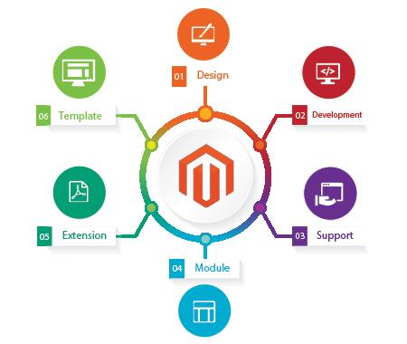 Muenswebit Magento Ecommerce Infografik